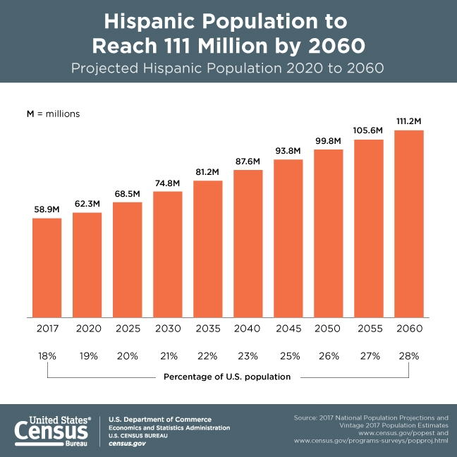 Hispanic Population to Reach 111 Million by 2060